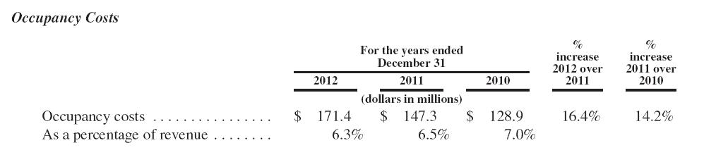 Restaurant Occupancy Cost