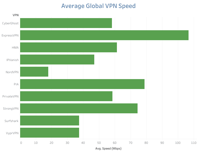 A graph showing the speed results of top VPN providers. ExpressVPN is top by a country mile.