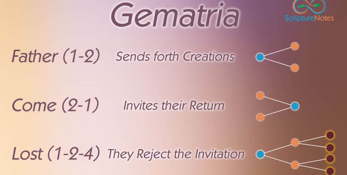 What is Gematria?