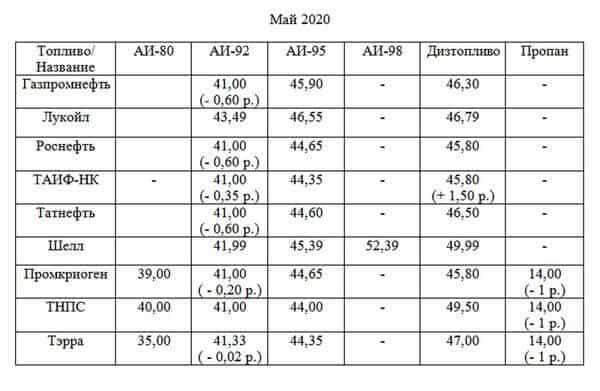 Заправки Тольятти продолжают снижать цены на бензин и газ | CityTraffic