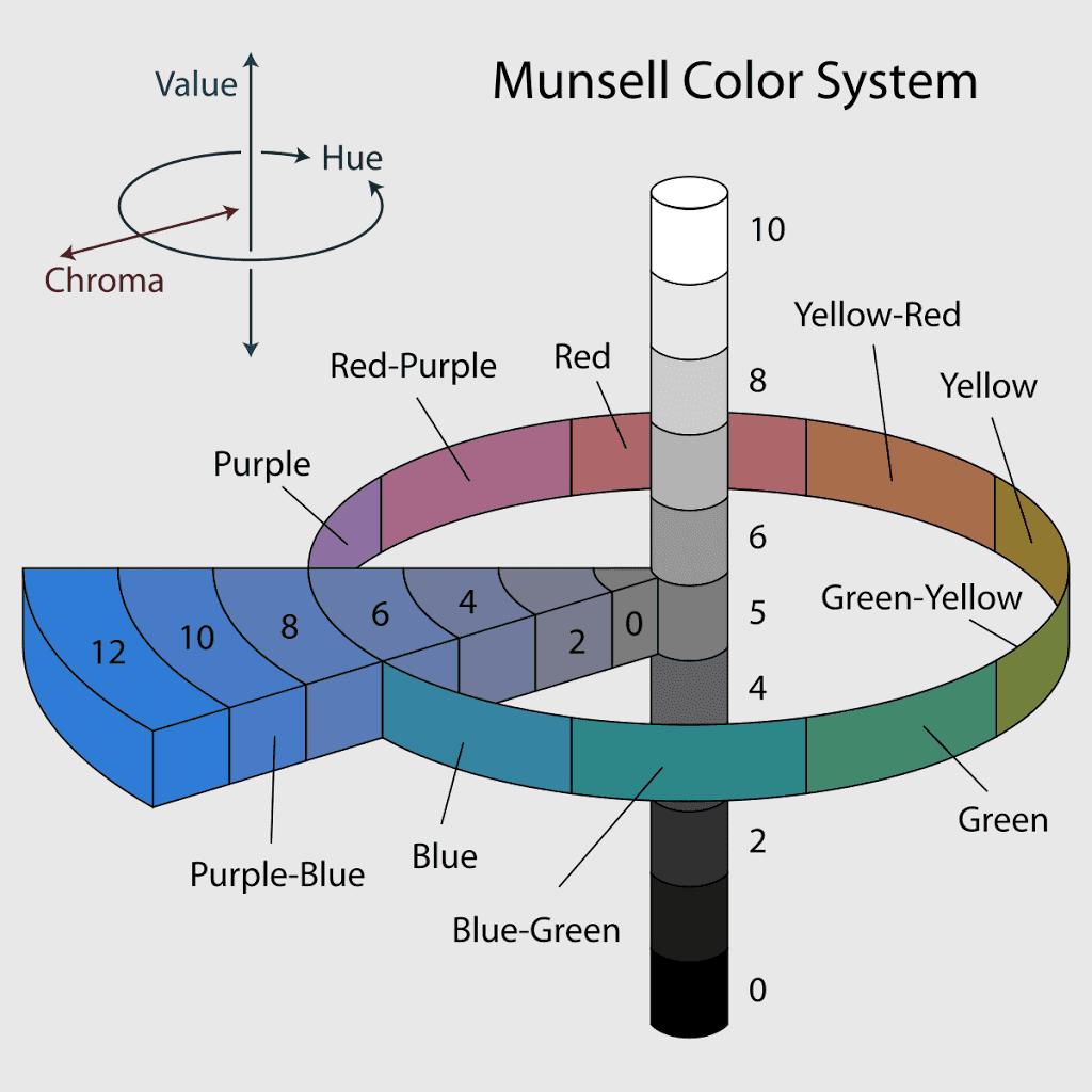 Parliamo di Armocromia: cos'è e come si è sviluppata