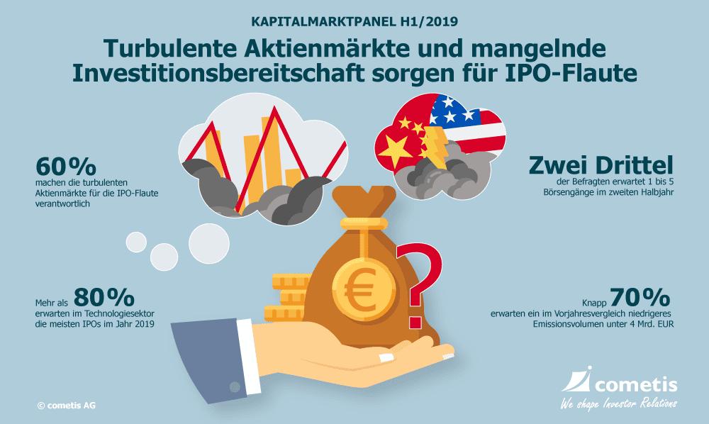 Kapitalmarktpanel Inforafik
