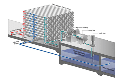 Desalination for Safe Water Supply 2