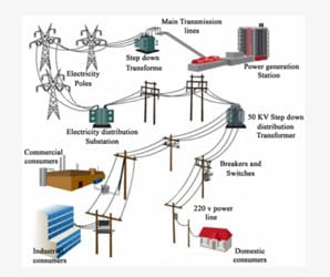 PDH Course - Electrical Power Supply and Distribution