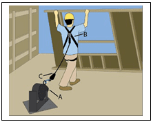 Florida Contractors Workplace Safety 3