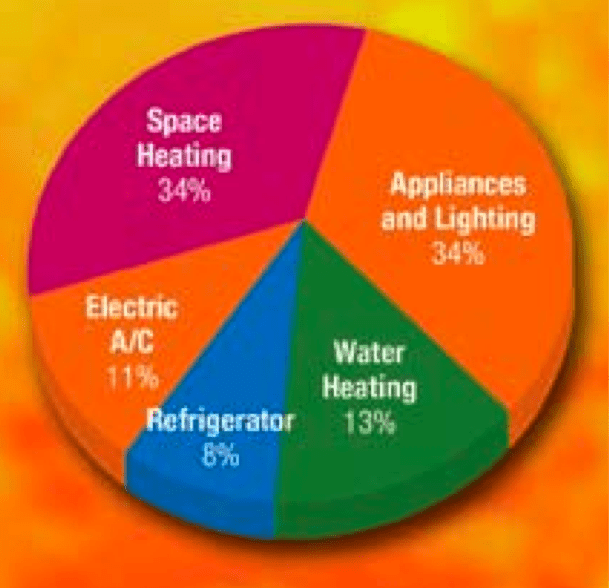 How to Save Energy and Money at Home