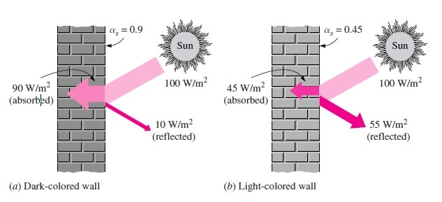 Heating and Cooling of the Buildings 1