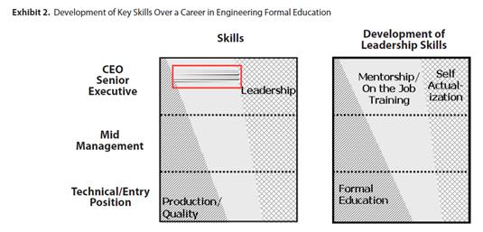 PDH Course - Leadership Skills for Advancing Engineers 2