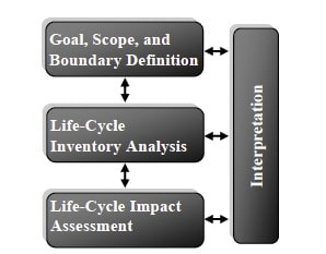 Life Cycle Assessment of Energy and LED Lighting