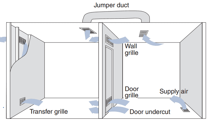 HVAC Good Duct Design 2