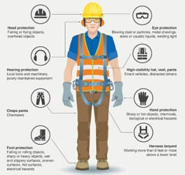 PDH Course - Personal Protective Equipment