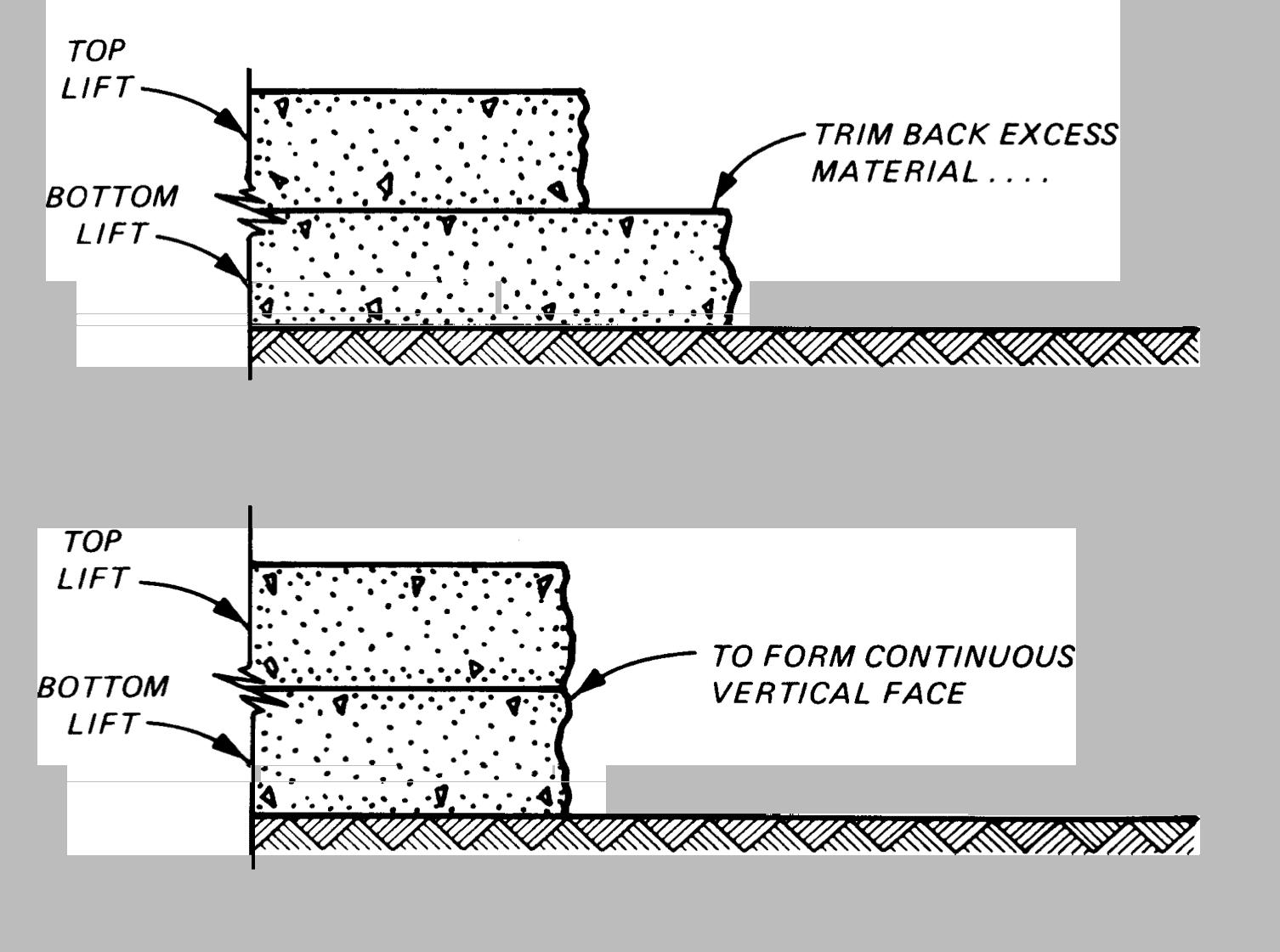Standard Practice for Concrete Pavement 2