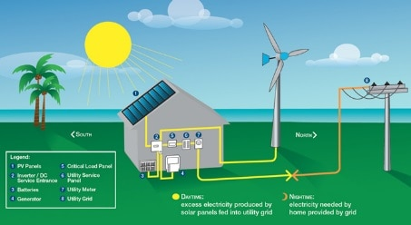 Renewable Sources of Electricity
