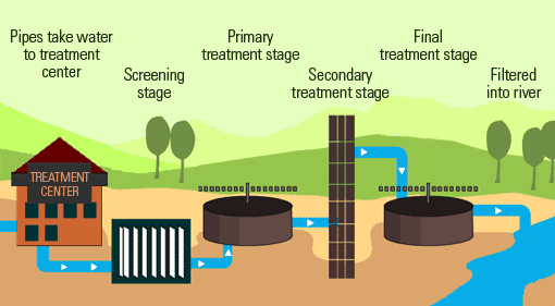 Wastewater Disposal Treatment