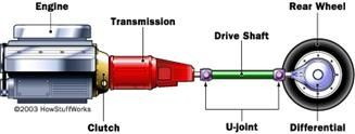 Torque, Power Transmission & Drivetrain 1
