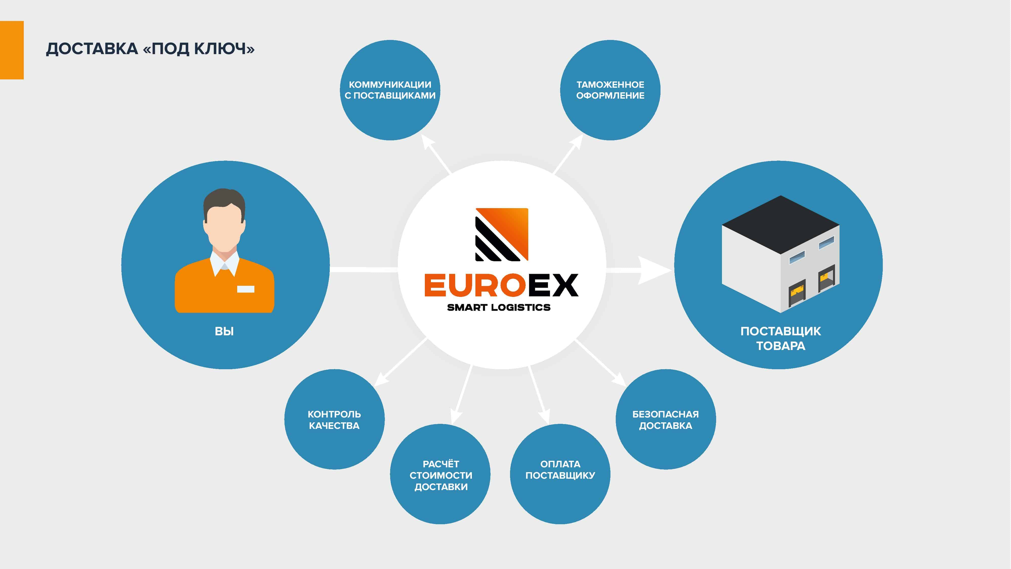 Prezentatsiya-EuroEx - Международная доставка грузов — транспортно логистические перевозки в Украину | EuroEx-  фото7
