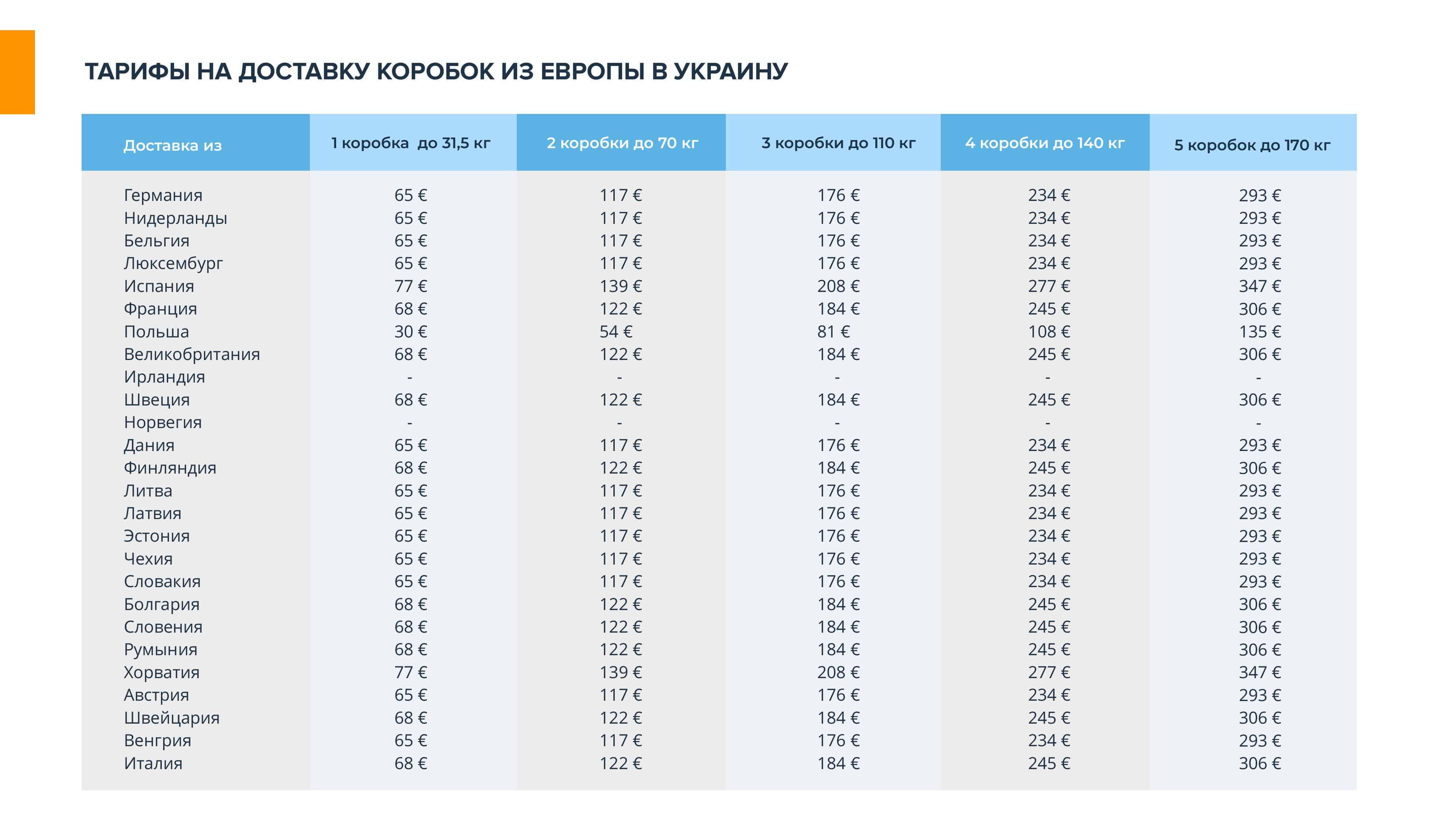 Prezentatsiya-EuroEx - Международная доставка грузов — транспортно логистические перевозки в Украину | EuroEx-  фото9