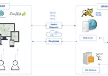 WebGIS Section 3: Architecture