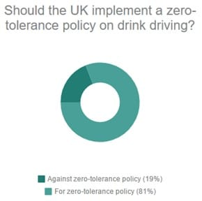 Should there be a zero tolerance policy towards drink driving?