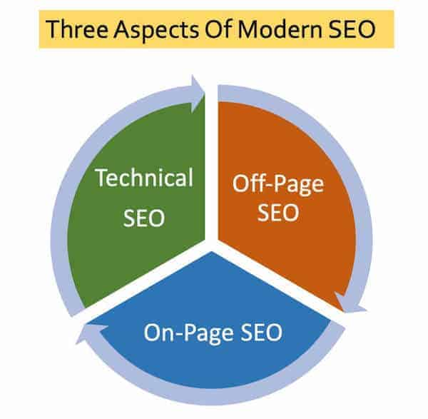 seo aspects cycle