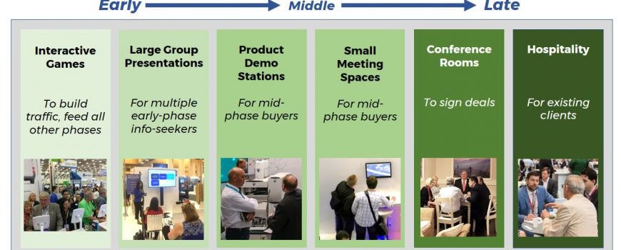Designing-your-island-trade-show-exhibit-to-host-all-phases-of-your-clients-buying-cycle-1