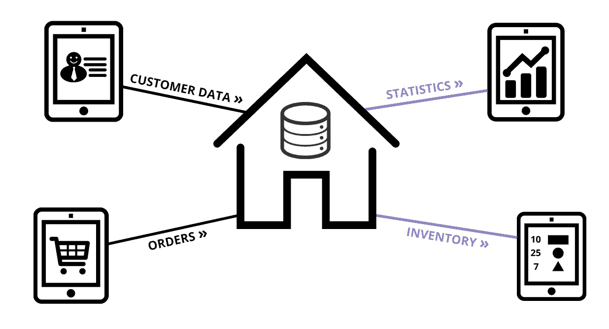 Advantages for your sales people: Product inventory / statistics