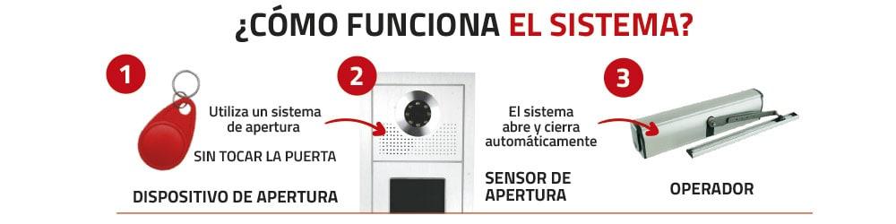 como-funciona-sistema-automatizacion-puertas-portal-comunidades-vecinos-madrid