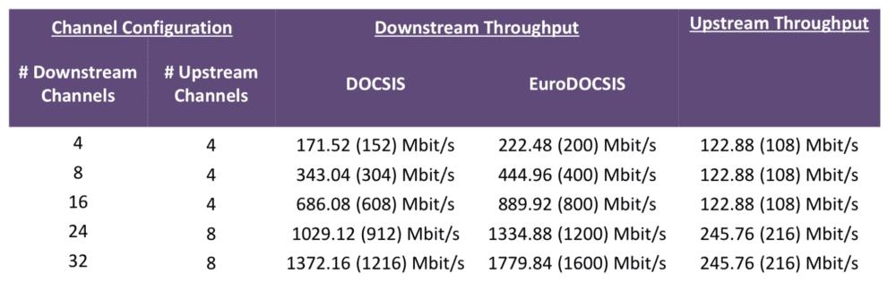 DOCSIS 3.1 dává naději na gigabit. Bude UPC zrychlovat?