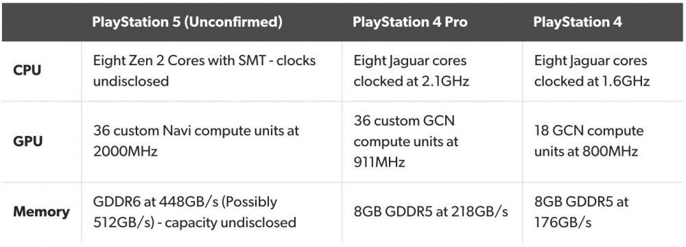 Leak da PS5
