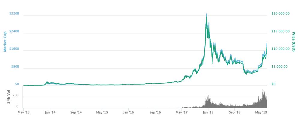 Bitcoinová horečka navazuje na slunné i deštivé léto, co bude dál?