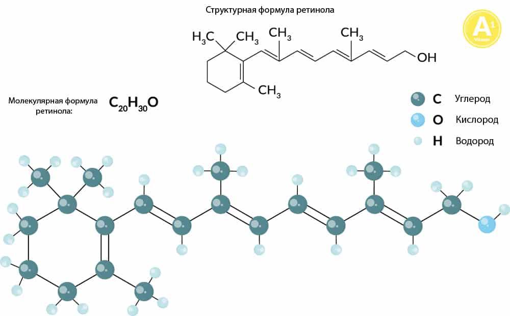 Структурная и молекулярная формулы ретинола