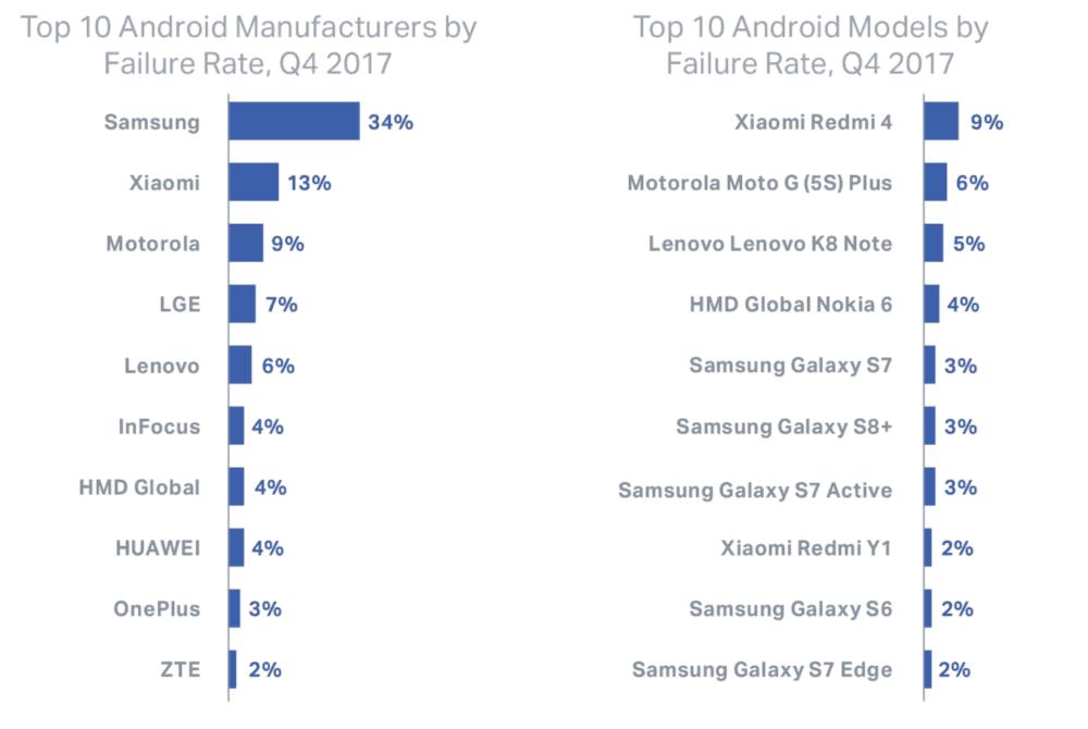 10 nejvíce poruchových mobilních telefonů s Androidem a iOS