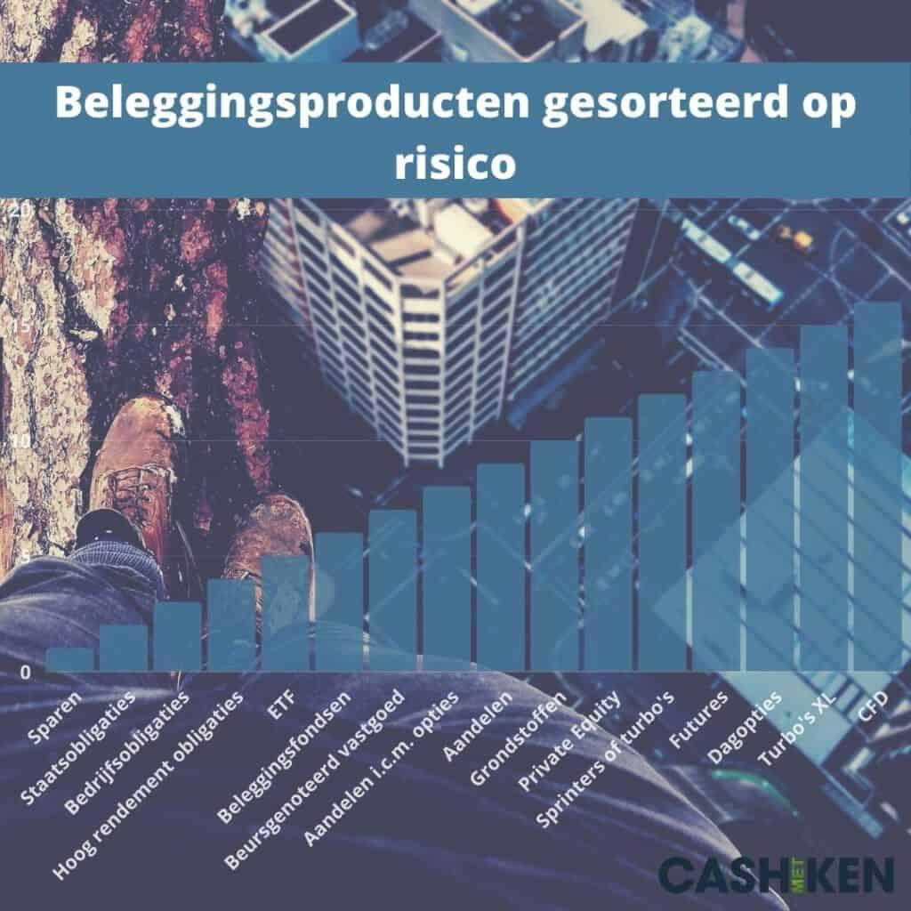 Beleggingsproducten gesorteerd op risico CashmetKen beginnen met beleggen