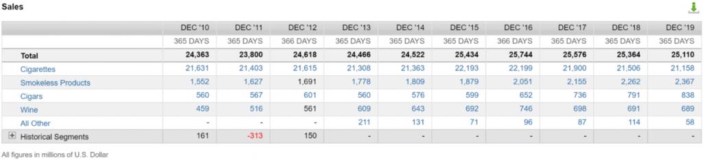 Revenue by segments (source: FactSet Workstation)
