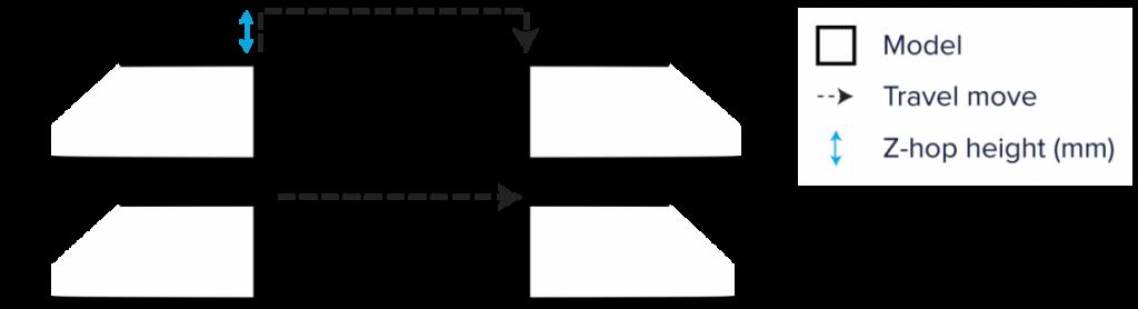 Z-прыжок в программе Cura 2