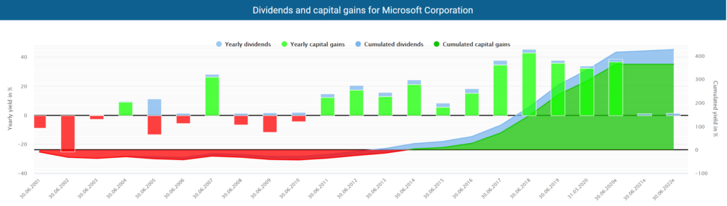 Dividends and capital gains for Microsoft Corporation