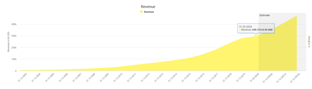 Amazon's revenue powered by DividendStocks.Cash