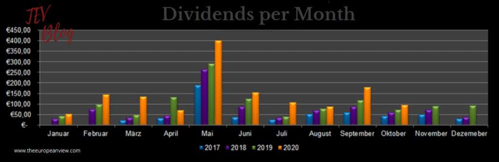 Dividends per Month in October