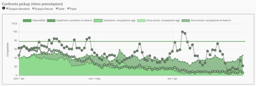grafico con curve di pick-up delle prenotazioni