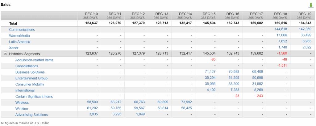 Revenue by segment AT&T