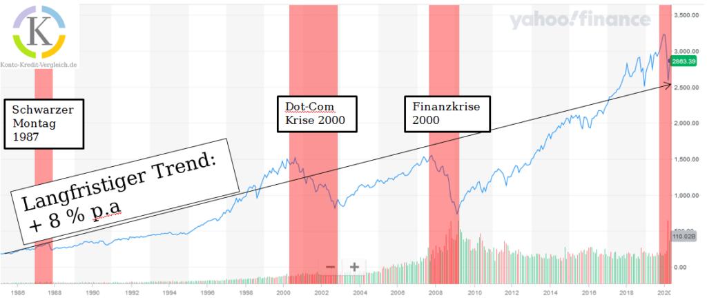 Verhalten in der Finanzkrise: ETF Sparpläne