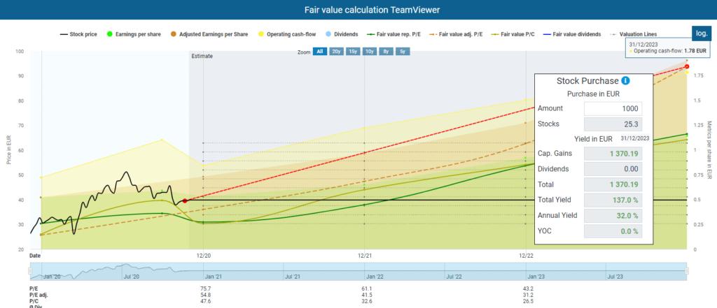 Fair value calculation Team Viewer