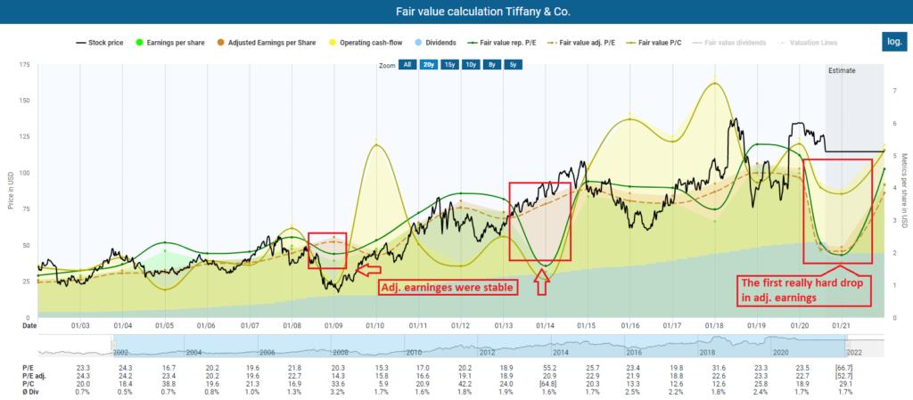 Dividend Ideas Fair value calculation Tiffany