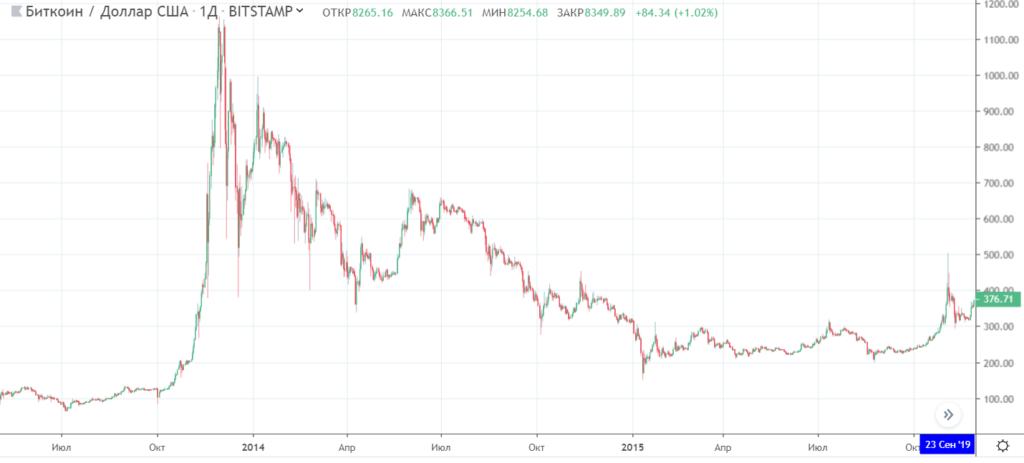 курс биткоина 2014 года