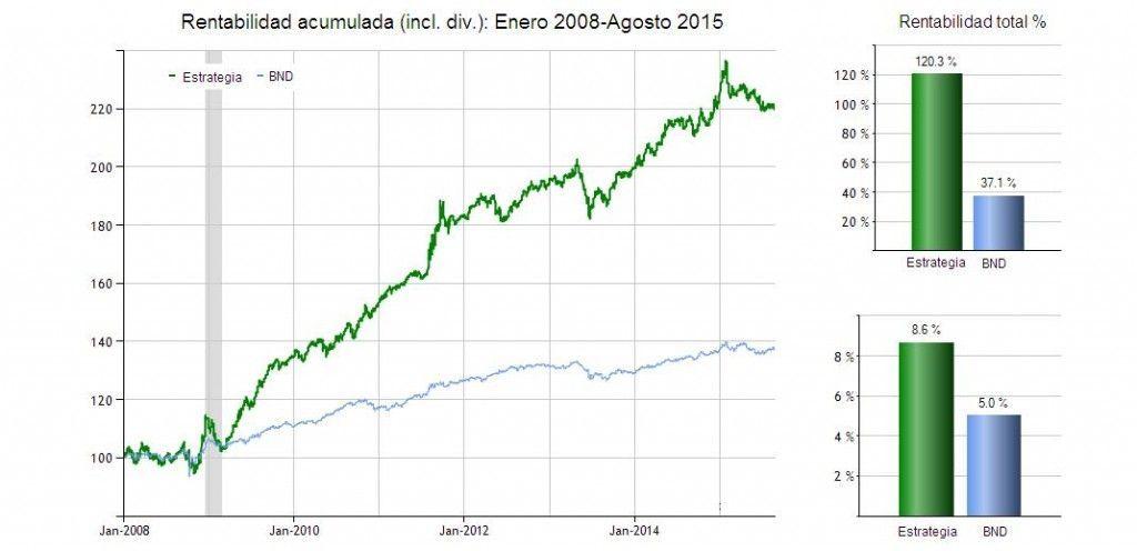 Retorno estrategia bonos - estrategafinanciero.com
