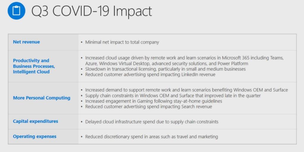 Microsoft COVID-19 Impact