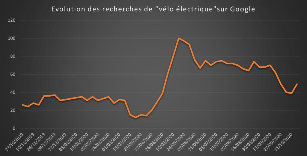 Exemple de Veille commerciale : évolution des recherches des consommateurs sur le marché du Vélo électrique