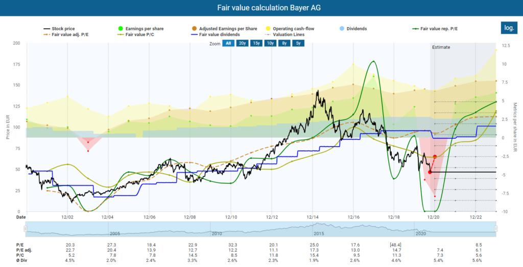 Fair value calculation Bayer