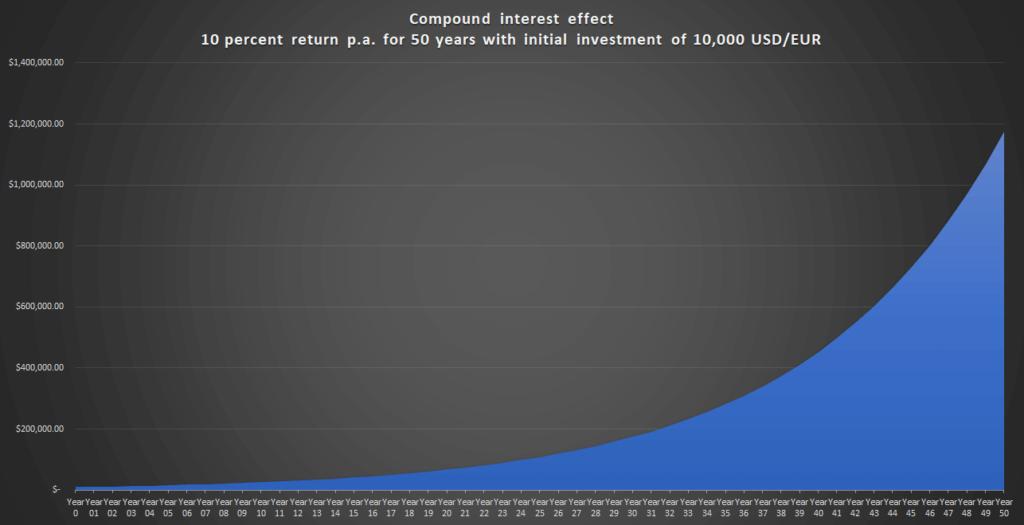 Compound interest effect