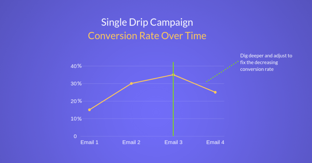 Single drip campaign conversion rate over time